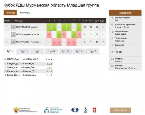 Региональный этап турнира по шахматам на кубок Российского движения школьников. Итоги